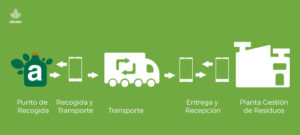 Tecnología Blockchain aplicada al reciclaje